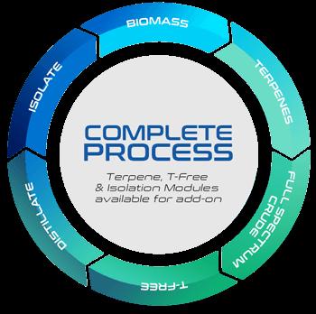 ENTEXS - Complete Process